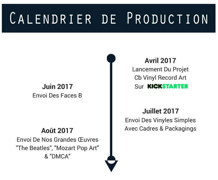 calendrier de production du projet cb vinyl record art